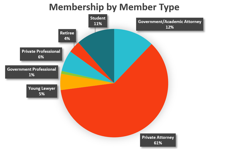 membership_by_member_type